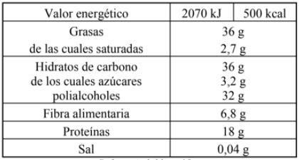 Tabla Nutricional Del Turrón Sin Azucar